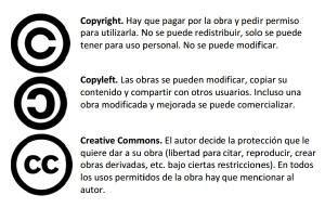 Copyrigth, copyleft y creative commons